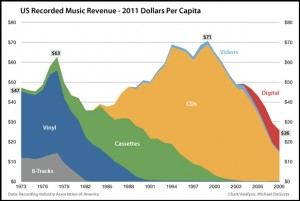music-industry profits graph