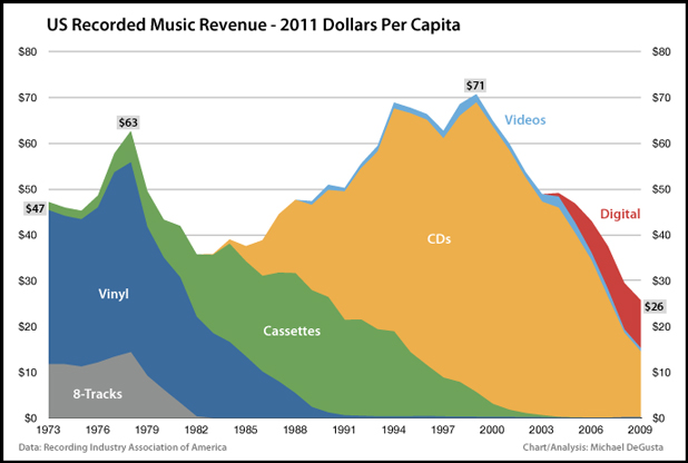 Illegal downloading versus the recording industry